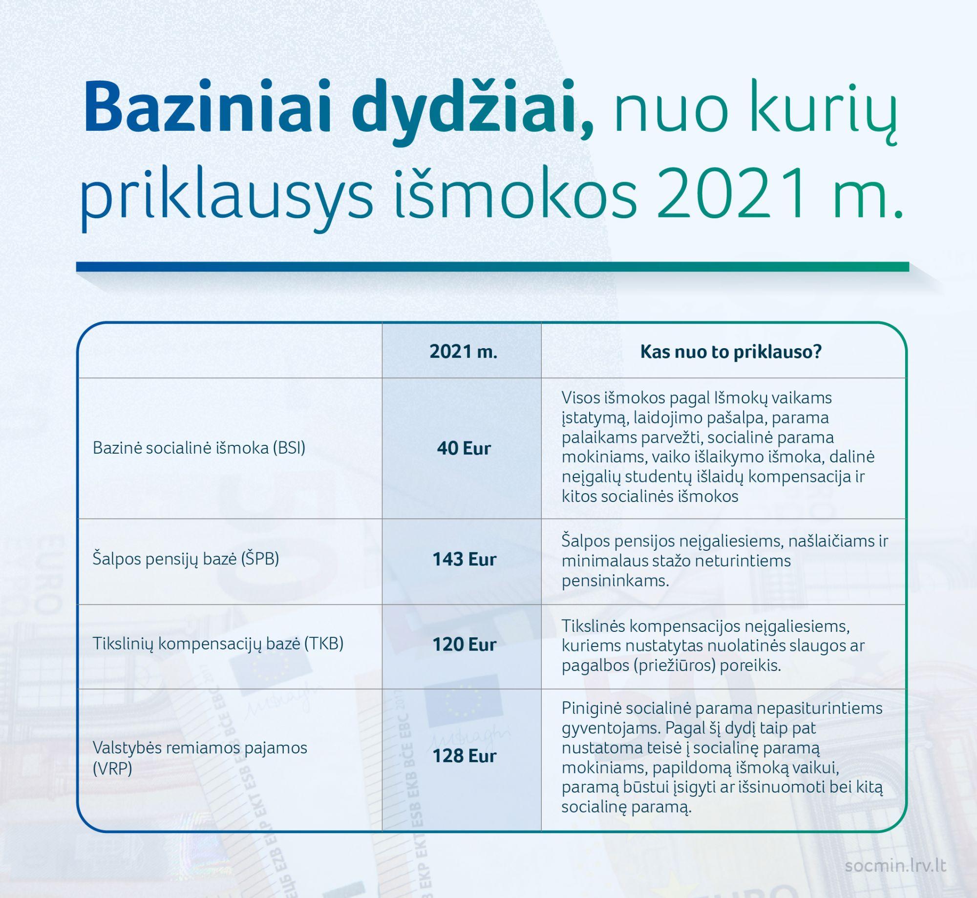 2021 01 04 SADM baziniai dydziai nuo kuriu priklausys ismokos 2021 011
