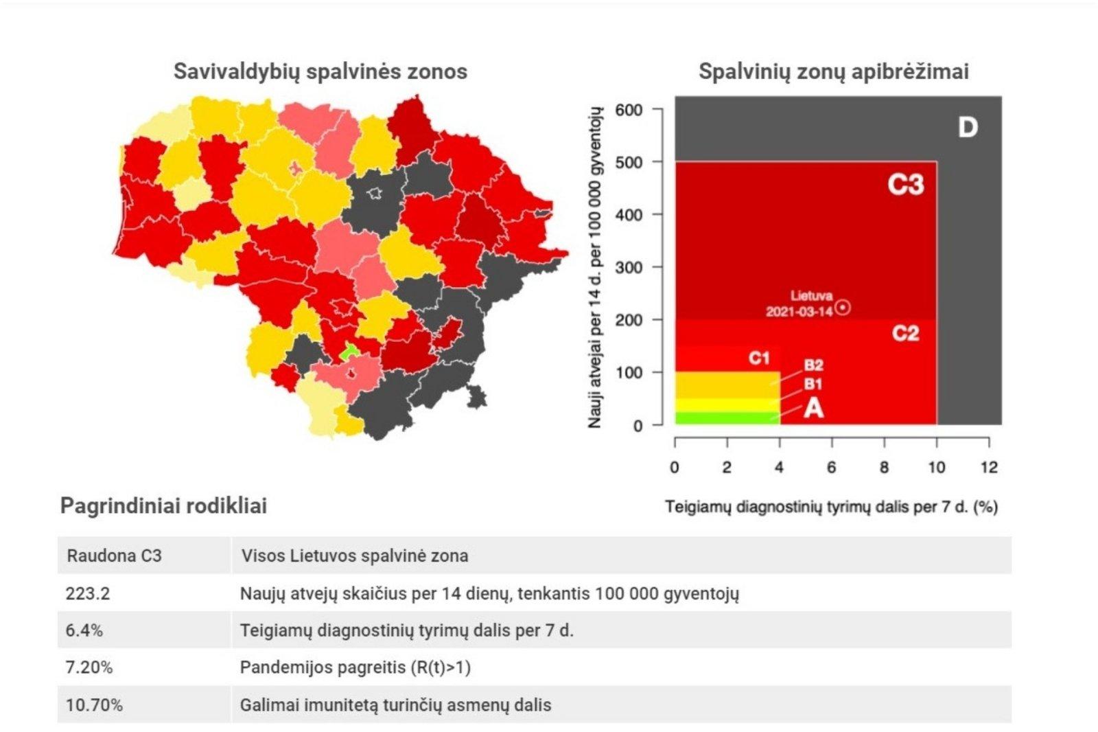 Judėjimo ribojimai kai kuriose savivaldybėse